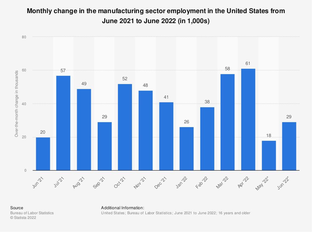 Statistic: Monthly change in the manufacturing sector employment in the United States from March 2014 to March 2015 (in 1,000) | Statista
