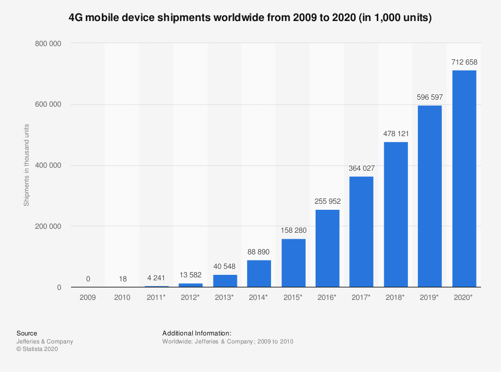 Statistic: 4G mobile device shipments worldwide from 2009 to 2020 (in 1,000 units) | Statista