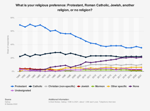 Statistic: What is your religious preference: Protestant, Roman Catholic, Jewish, another religion, or no religion? | Statista