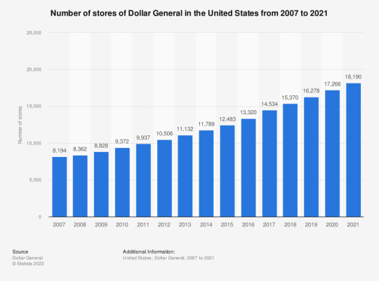 Image result for number of dollar general stores