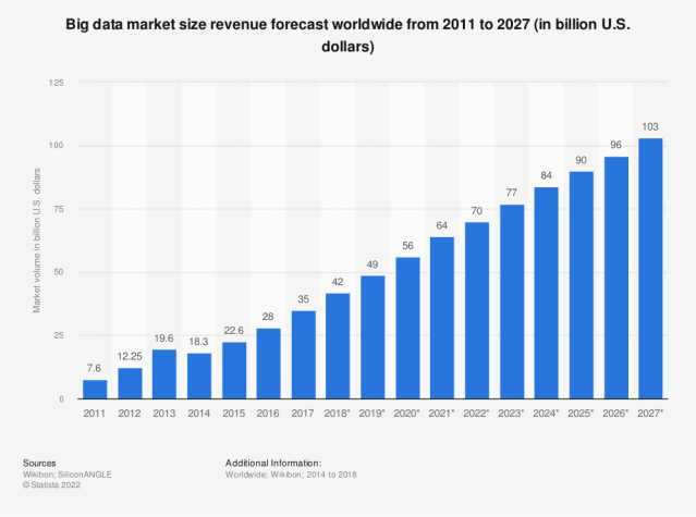 Statistic: Big data market size revenue forecast worldwide from 2011 to 2027 (in billion U.S. dollars) | Statista