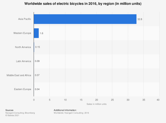 Statistic: Projected worldwide sales of electric bicycles in 2018, by region (in million units) | Statista