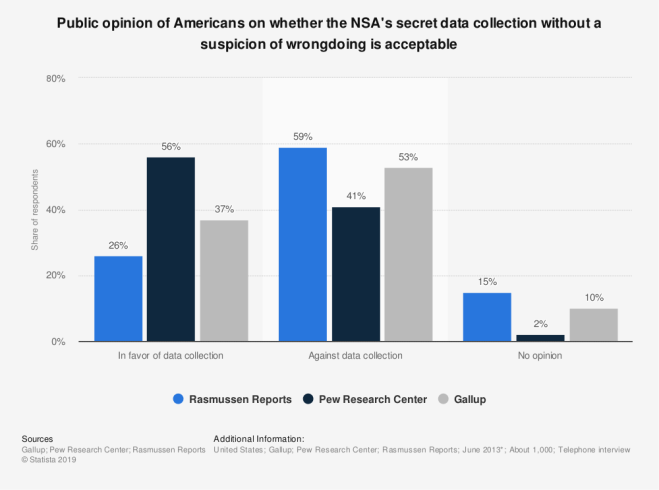 Opinion of Americans on whether the NSA's secret data collection is acceptable
