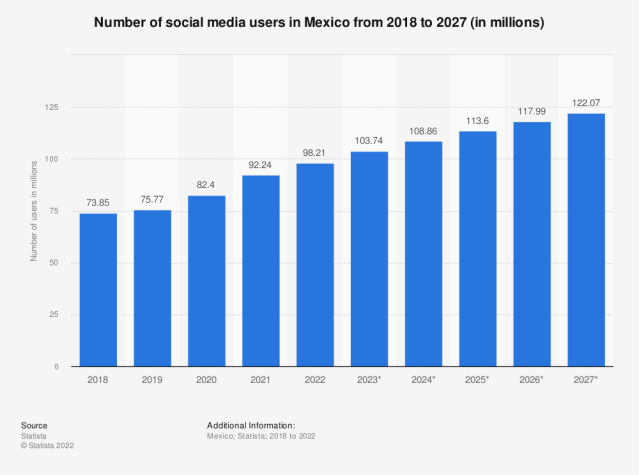 Statistic: Number of social network users in Mexico from 2013 to 2018 (in millions) | Statista