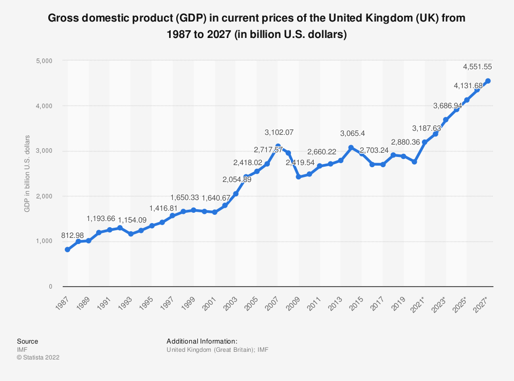 Statistic: Gross domestic product (GDP) in current prices of the United Kingdom (UK) from 2010 to 2020 (in billion U.S. dollars) | Statista