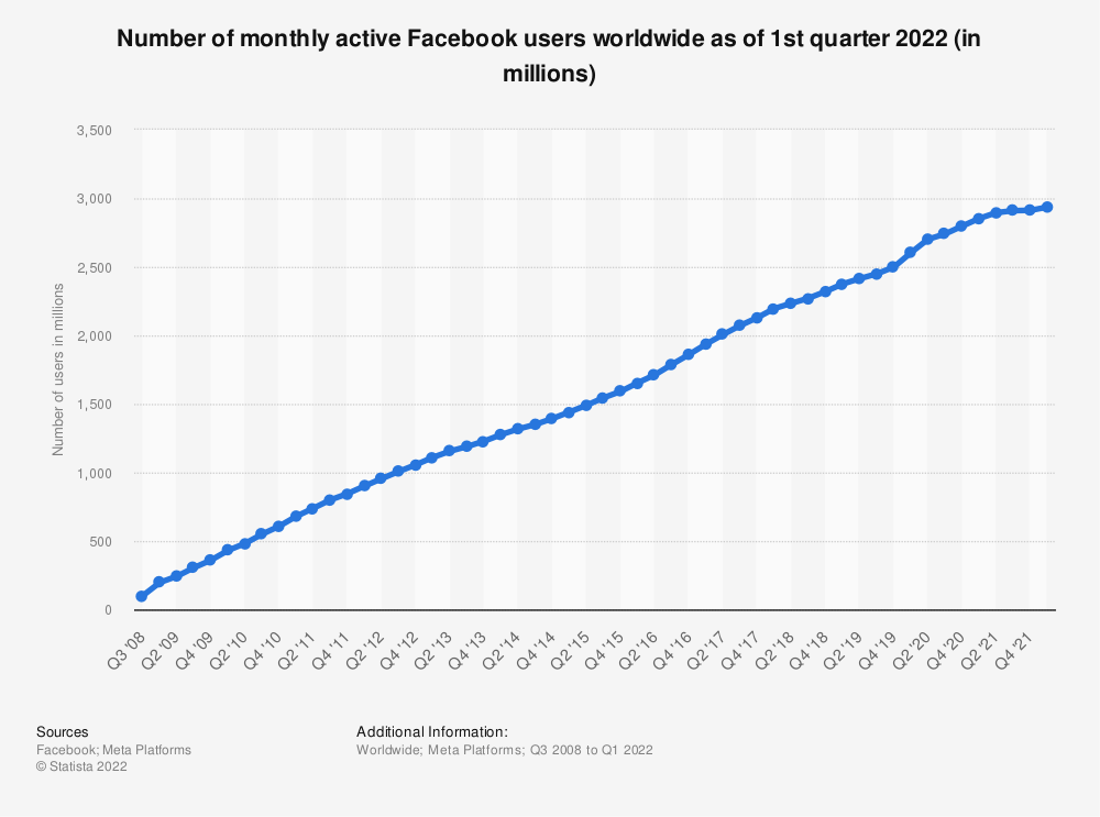Statistic: Number of monthly active Facebook users worldwide as of 2nd quarter 2017 (in millions) | Statista