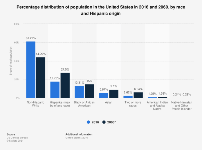 U S Population Ethnic Groups In America 2016 And 2060 Statista