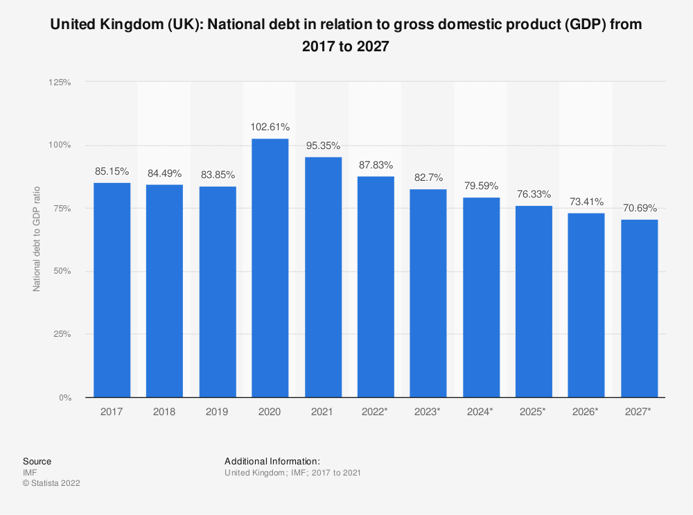 Statistic: United Kingdom (UK): National debt in relation to gross domestic product (GDP) from 2010 to 2020 | Statista