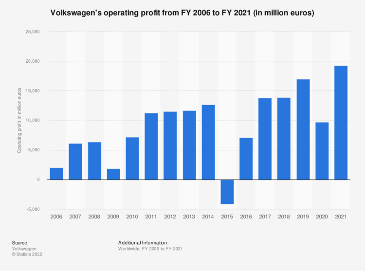 Statistic: Volkswagen's operating profit from FY 2006 to FY 2019 (in million euros) | Statista