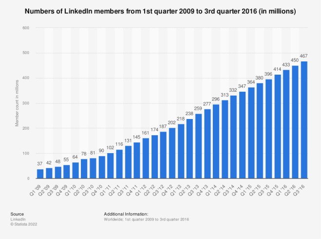 Numbers of LinkedIn members as of 3rd quarter 2013