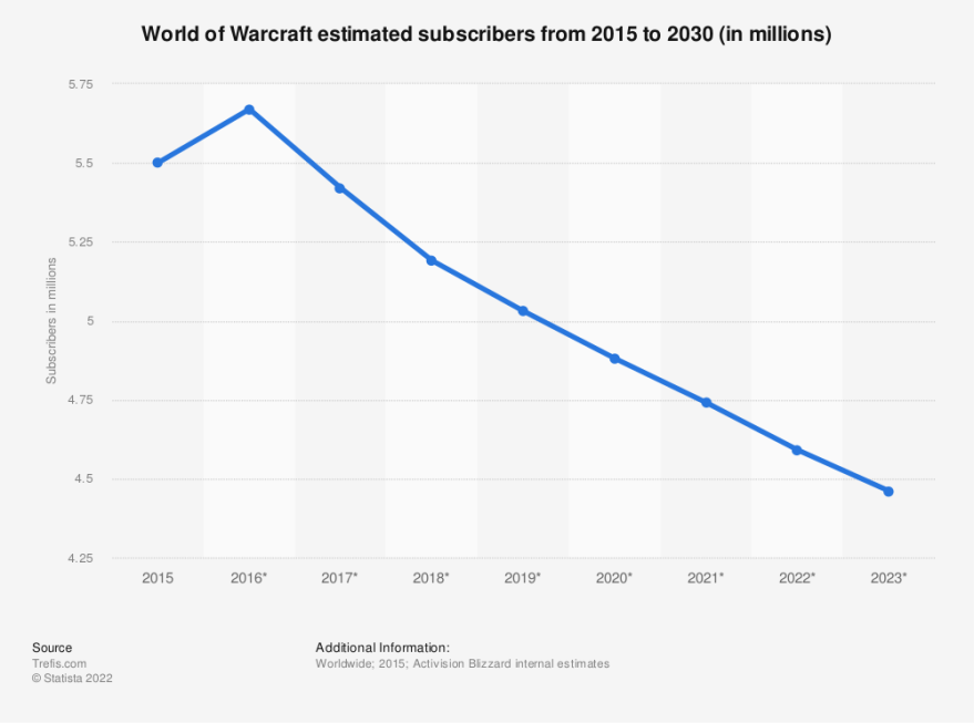 Statistic: Number of World of Warcraft subscribers from 1st quarter 2005 to 2nd quarter 2014 (in millions) | Statista