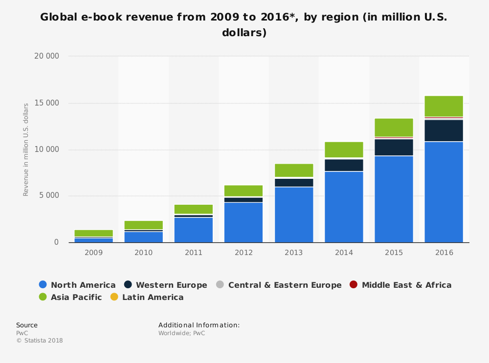 Statistic: Global e-book revenue from 2009 to 2016*, by region (in million U.S. dollars) | Statista
