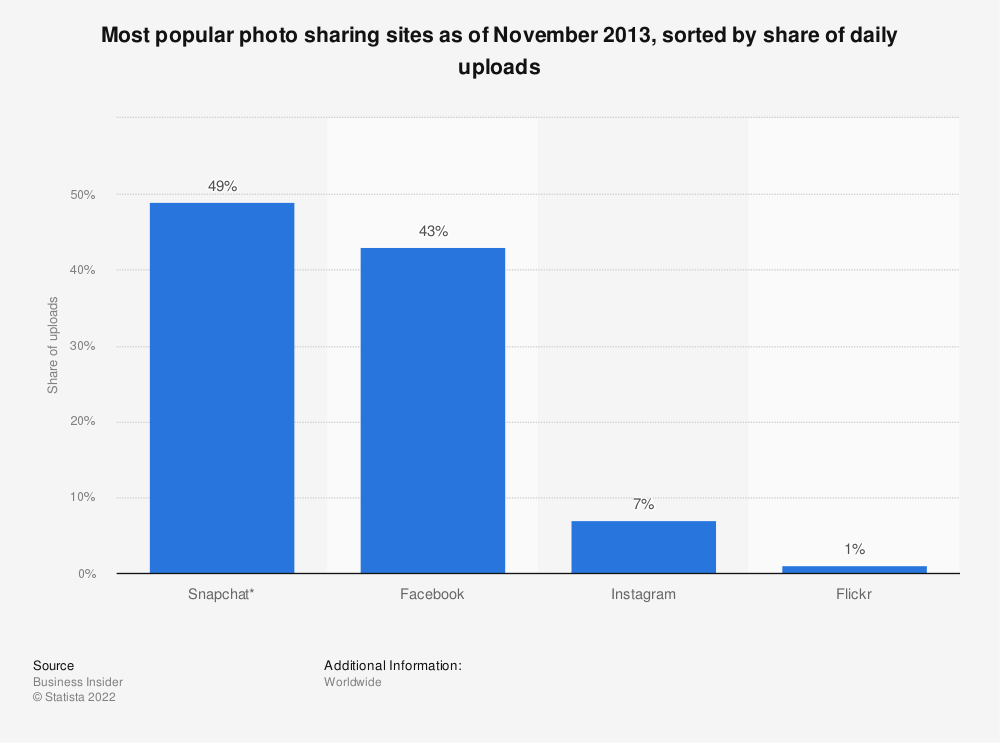 Statistic: Most popular photo sharing sites as of November 2013, sorted by share of daily uploads | Statista