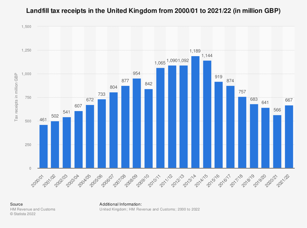Statistic: Landfill tax receipts in the United Kingdom from 2000/01 to 2020/21 (in million GBP) | Statista