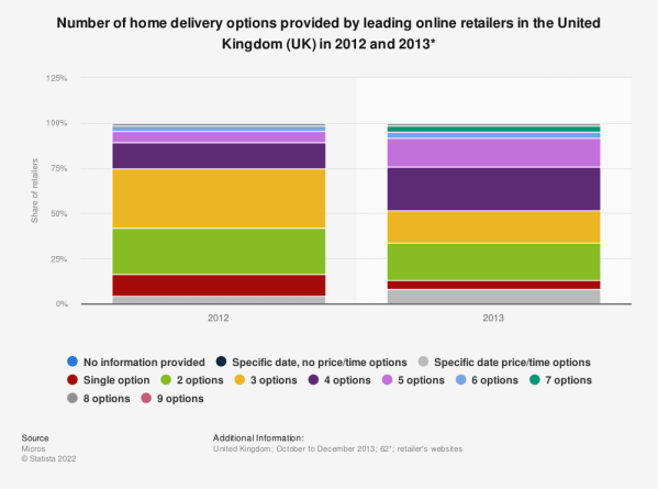 Leading online retailers' delivery options | UK Statistic