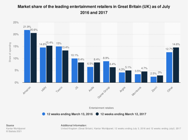 Leading entertainment retailers by market share 2014-2015 ...