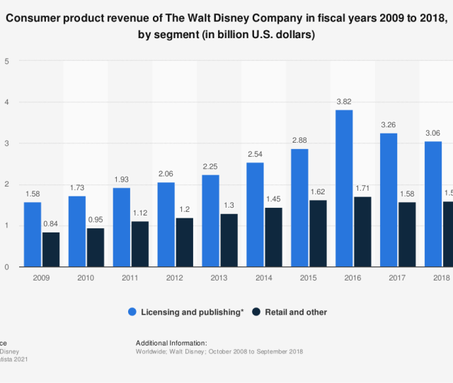 E2 80 A2 Consumer Product Revenue Of The Walt Disney Company 2018 Statistic