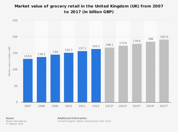 UK grocery retail market value 2007 to 2017 | Forecast