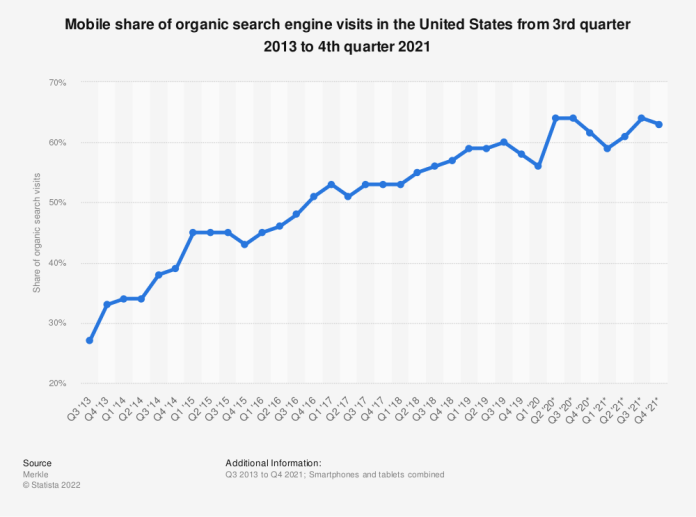 Statistic: Mobile share of organic search engine visits in the United States from 3rd quarter 2013 to 4th quarter 2018   Statista