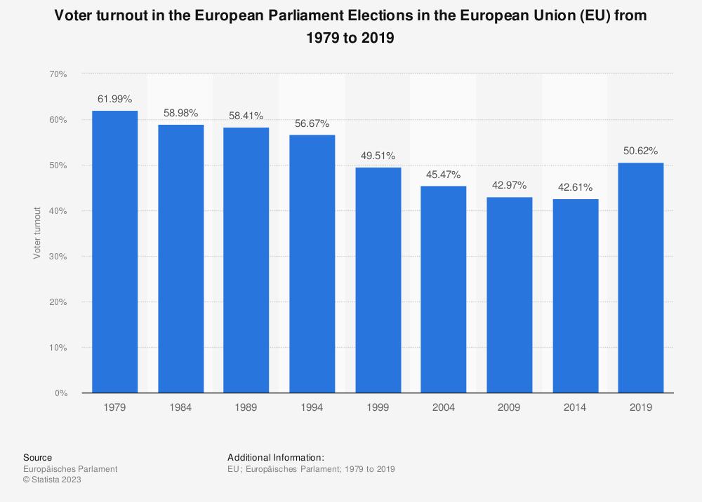 Risultati immagini per european parliament turnout