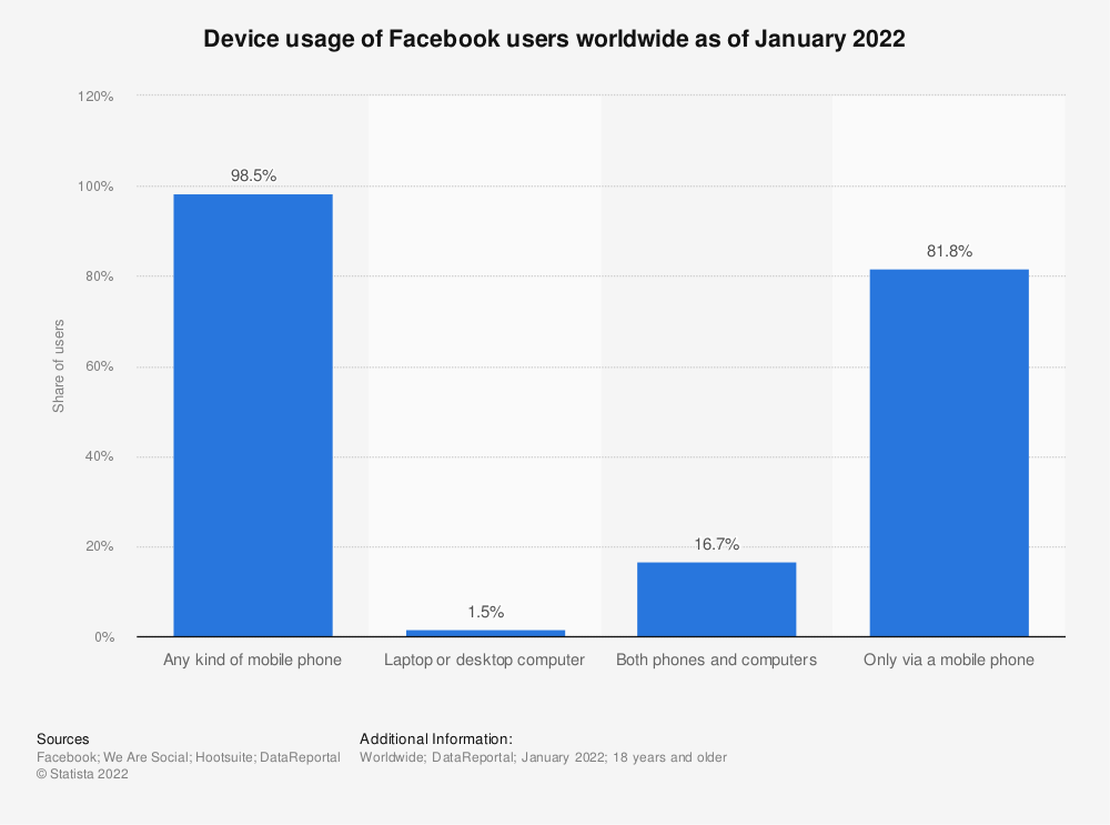Statistic: Device usage of Facebook users worldwide as of January 2019 | Statista