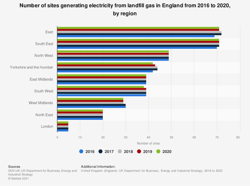 Statistic: Number of sites generating energy from landfill gas in England in 2016 and 2018, by region | Statista