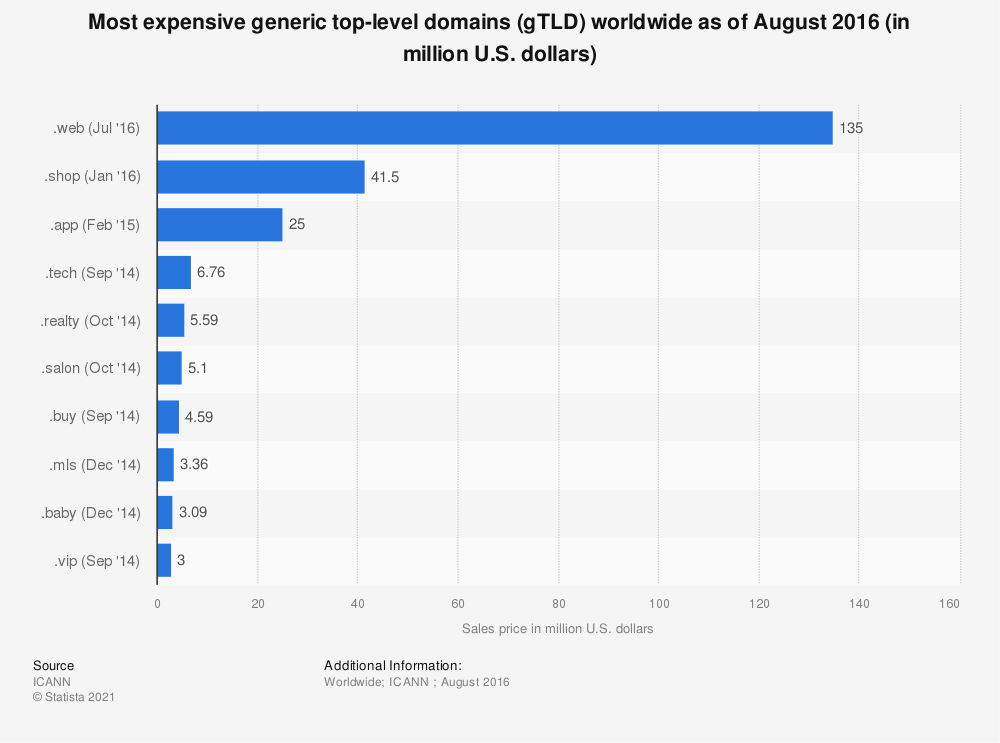 Statistic: Most expensive generic top-level domains (gTLD) worldwide as of August 2015 (in million U.S. dollars) | Statista