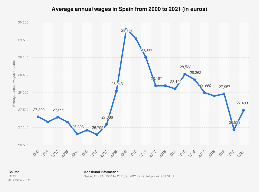 Statistic: Average annual wages in Spain from 2000 to 2020 (in euros)   Statista