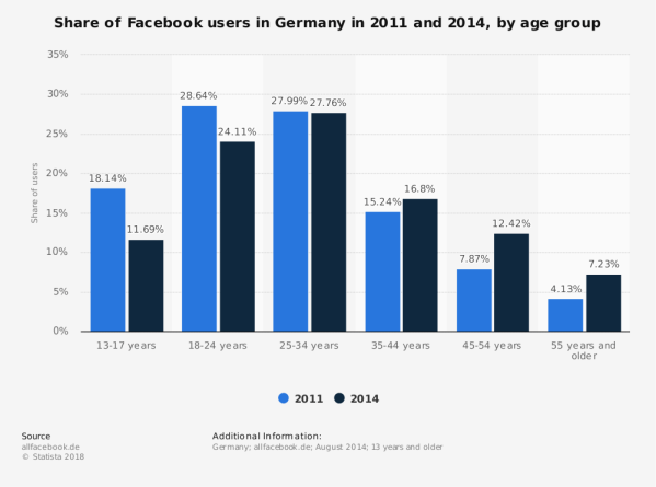 Facebook: usage by age group in Germany 2014 | Survey