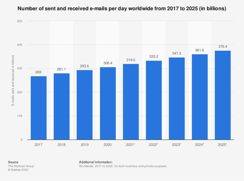 Statistic: Number of sent and received e-mails per day worldwide from 2017 to 2023 (in billions) | Statista