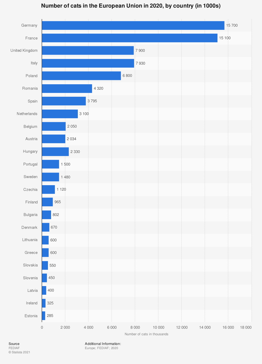Statistic: Number of cats in the European Union in 2014, by country (in 1000s) | Statista