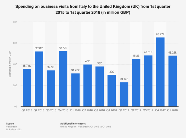 Quarterly UK business travel spending from Italy 2015 ...