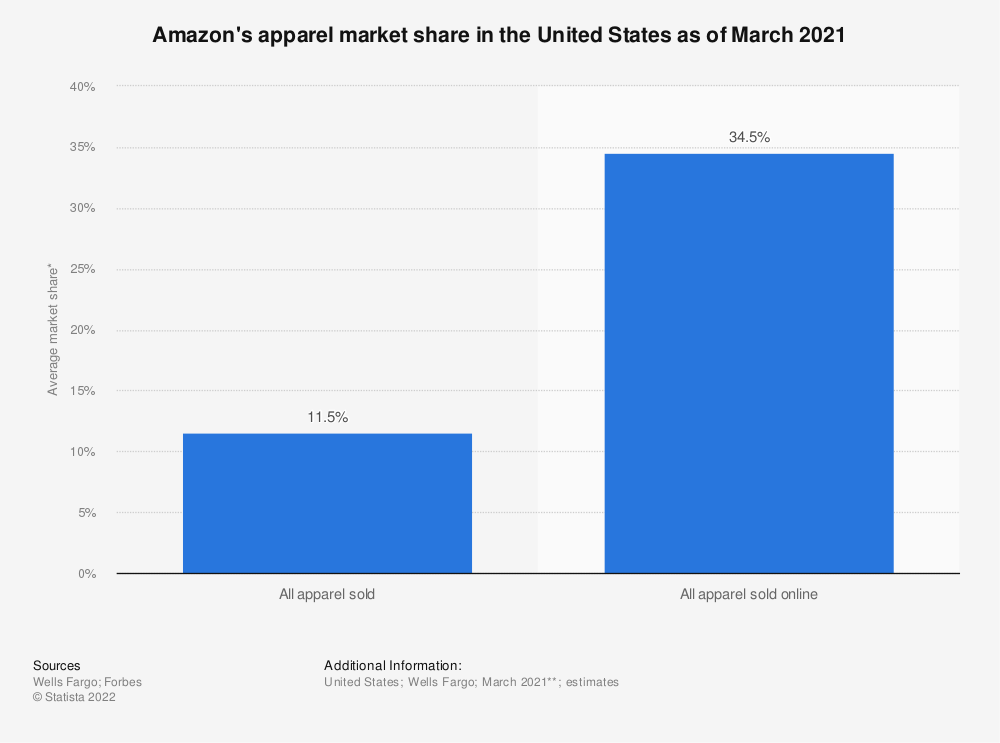 Statistic: Projected fashion market share of Amazon in the United States in 2015 and 2020 | Statista