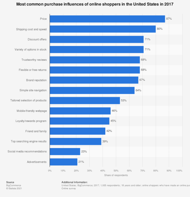 Statistic: Most common purchase influences of online shoppers in the United States in 2017 | Statista