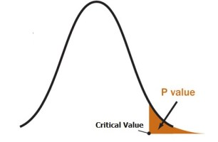 P-Value in Statistical Hypothesis Tests: What is it? - Statistics How To