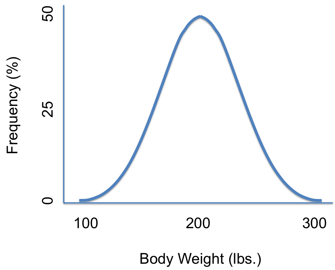 Probability Density Function Probability Distribution