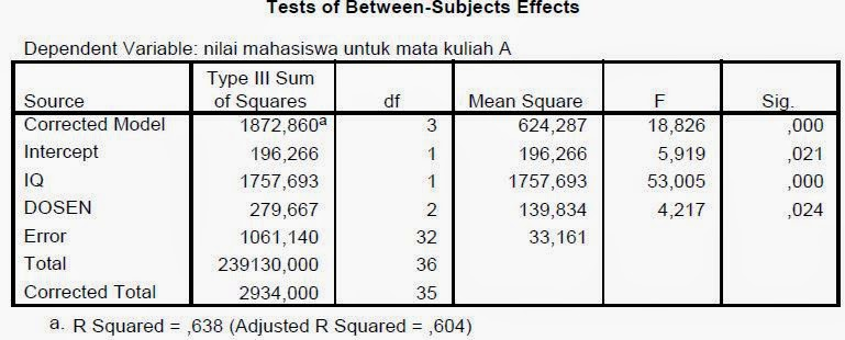 Tutorial Uji Ancova (Analysis of Covariance)