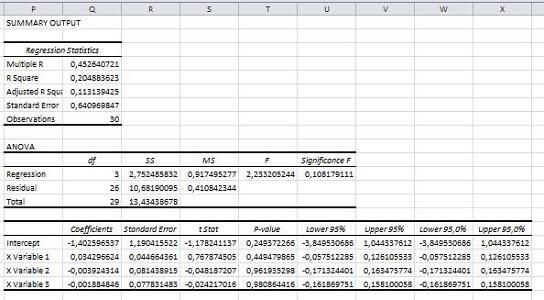 Tutorial Cara Uji Heteroskedastisitas Dengan Excel