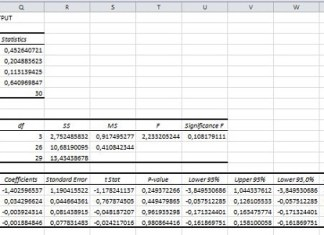 Uji Heteroskedastisitas dengan Excel
