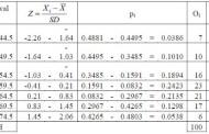 Penjelasan Tentang Uji Normalitas dan Metode Perhitungan