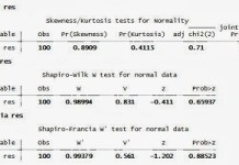 Interprestasi Asumsi Klasik Regresi Linear dengan STATA
