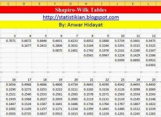 Tabel Shapiro Wilk