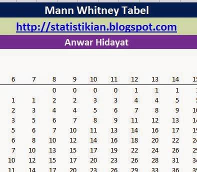 Tabel Mann Whitney Sebagai Tabel Pembanding