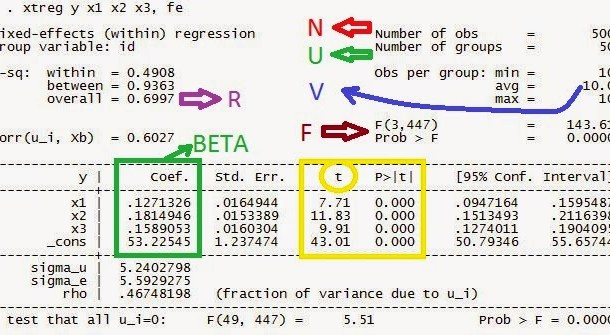 Interprestasi Regresi Data Panel STATA