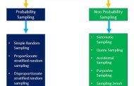 Penjelasan Teknik Sampling Dalam Penelitian