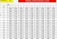 f tabel lengkap