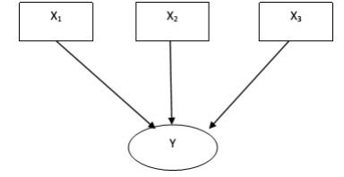 Decomposisi Linear X dan Y