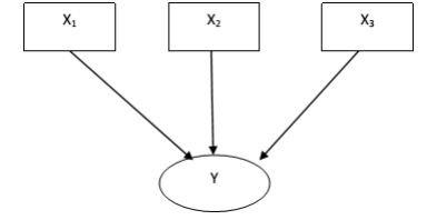 Model Formatif PLS