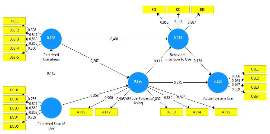 Pengukuran Model PLS