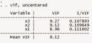 VIF Data Panel Setelah FE dengan STATA